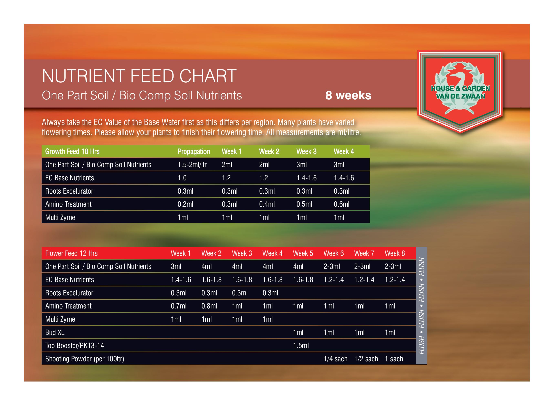 Feed Chart Babylon Grow Shop